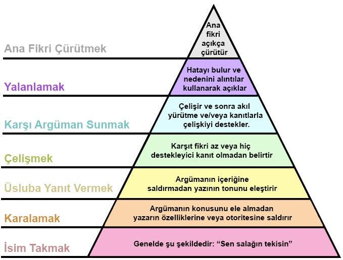 tartışma piramidi