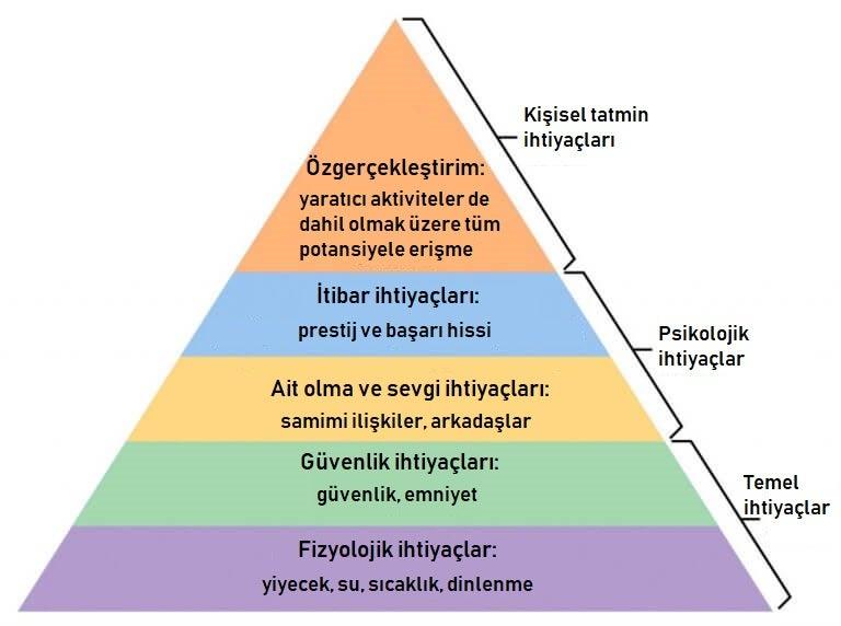 maslow ihtiyaçlar piramidi