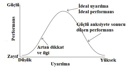 Yerkes-Dodson Yasası ve ters U grafiği